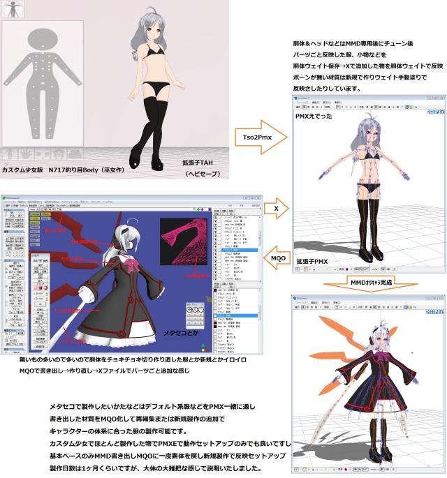 ②MMD編集&メタセコ製作反映
